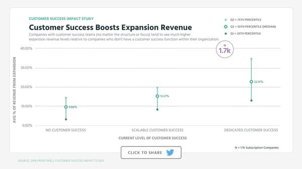 Customer Success Boosts Expansion Revenue