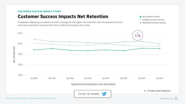 Customer Success Impacts Net Retention
