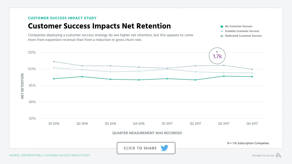 Customer Success Impacts Net Retention