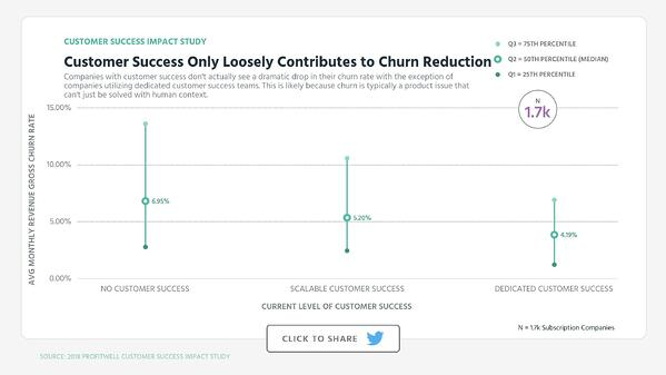 Customer Success Only Loosely Contributes to Churn Reduction