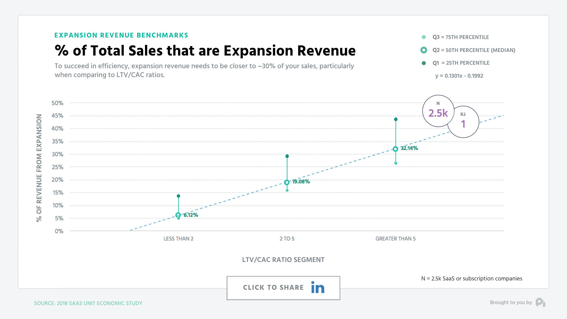 % of Total Sales that are Expansion Revenue
