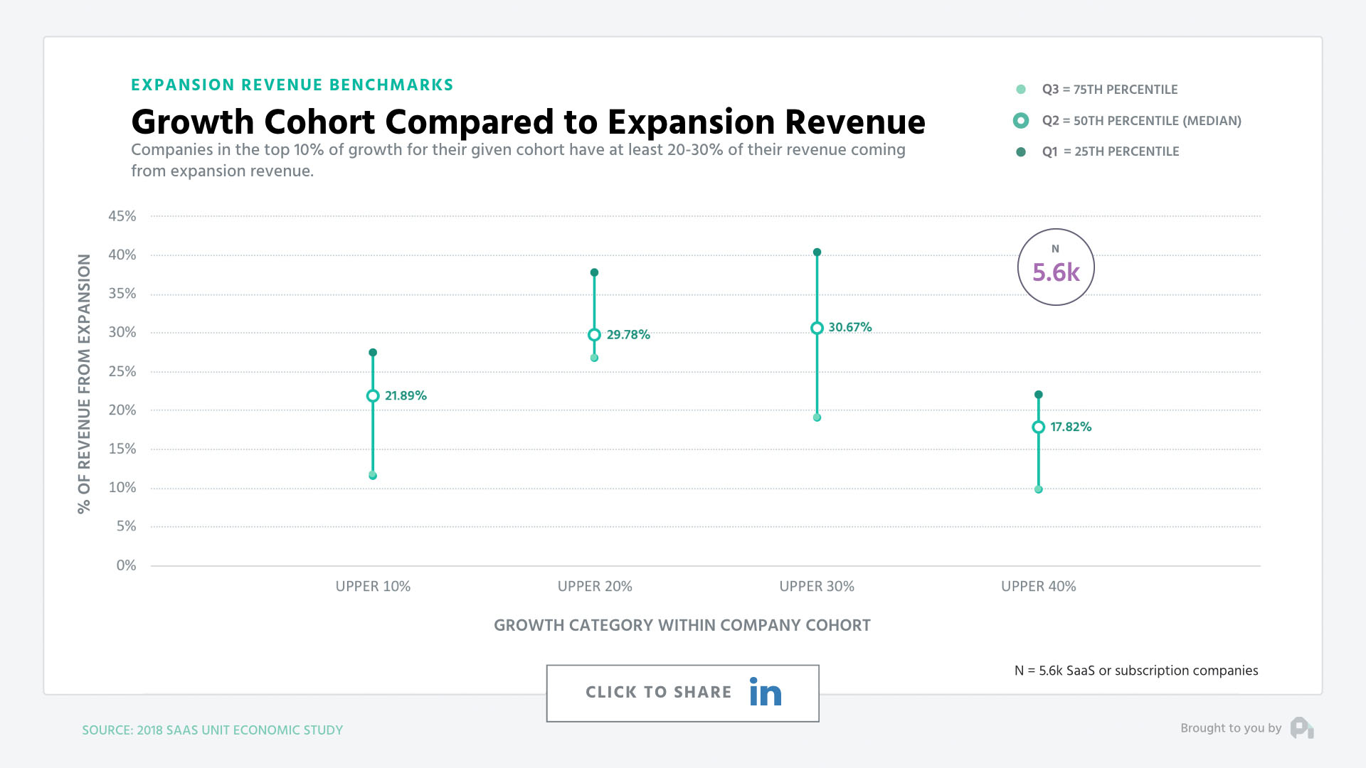 Growth Cohort Compared to Expansion Revenue