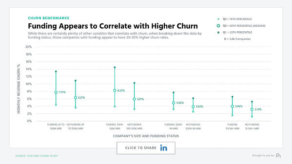 Funding Appears to Correlate with Higher Churn
