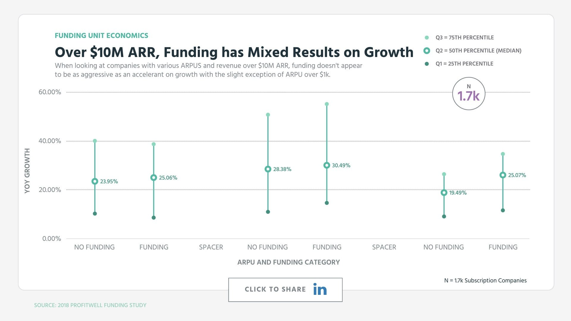 Over $10M ARR, Funding has Mixed Results on Growth