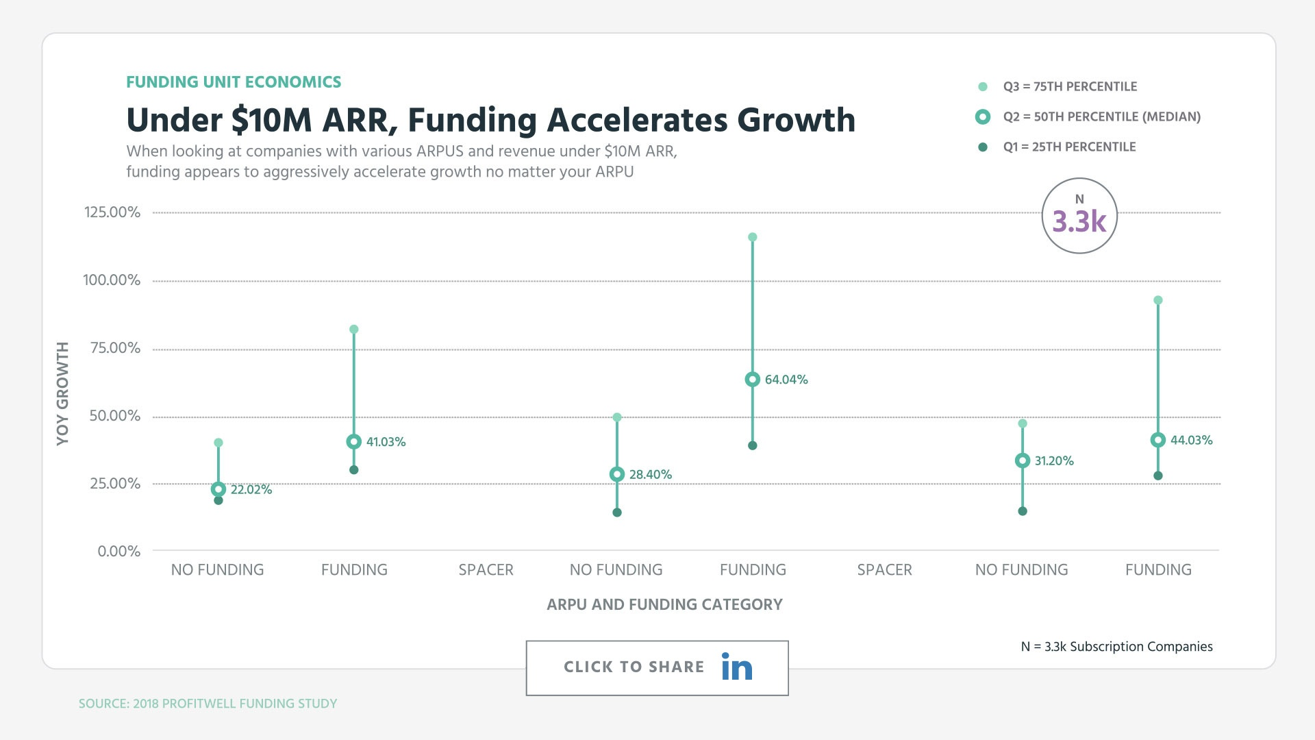 Under $10M ARR, Funding Accelerates Growth