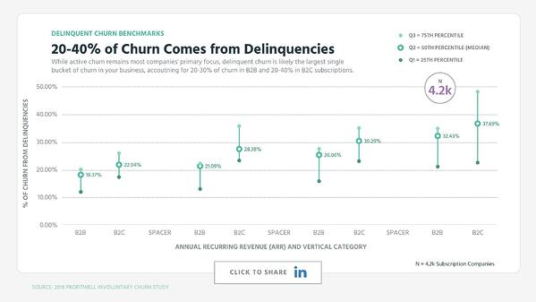 20-40% of Churn Comes from Delinquencies