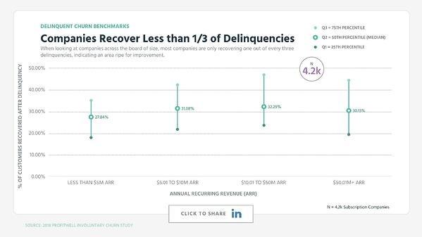 Companies Recover Less than 1/3 of Delinquencies