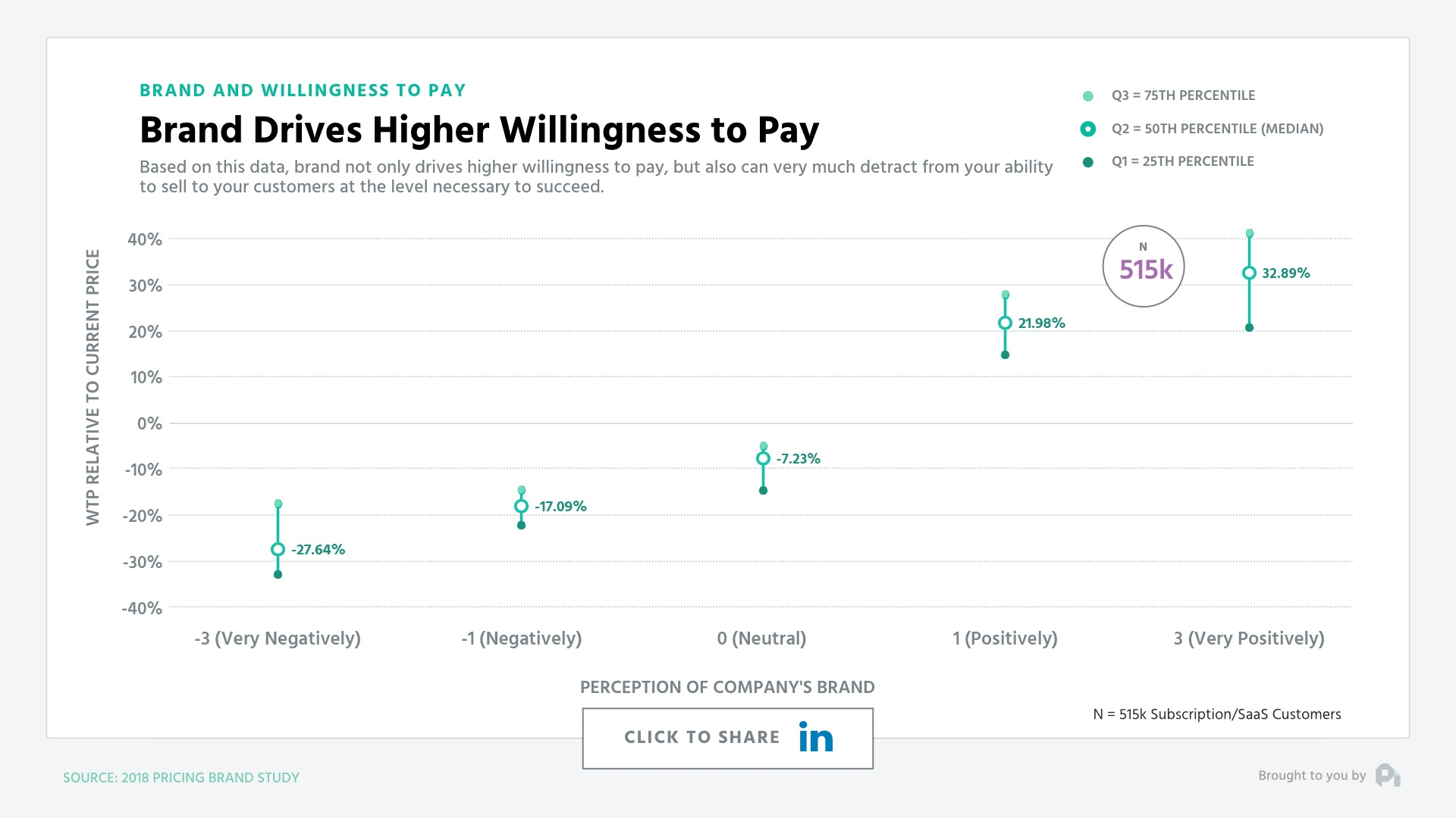 Brand Drives Higher Willingness to Pay - Graph