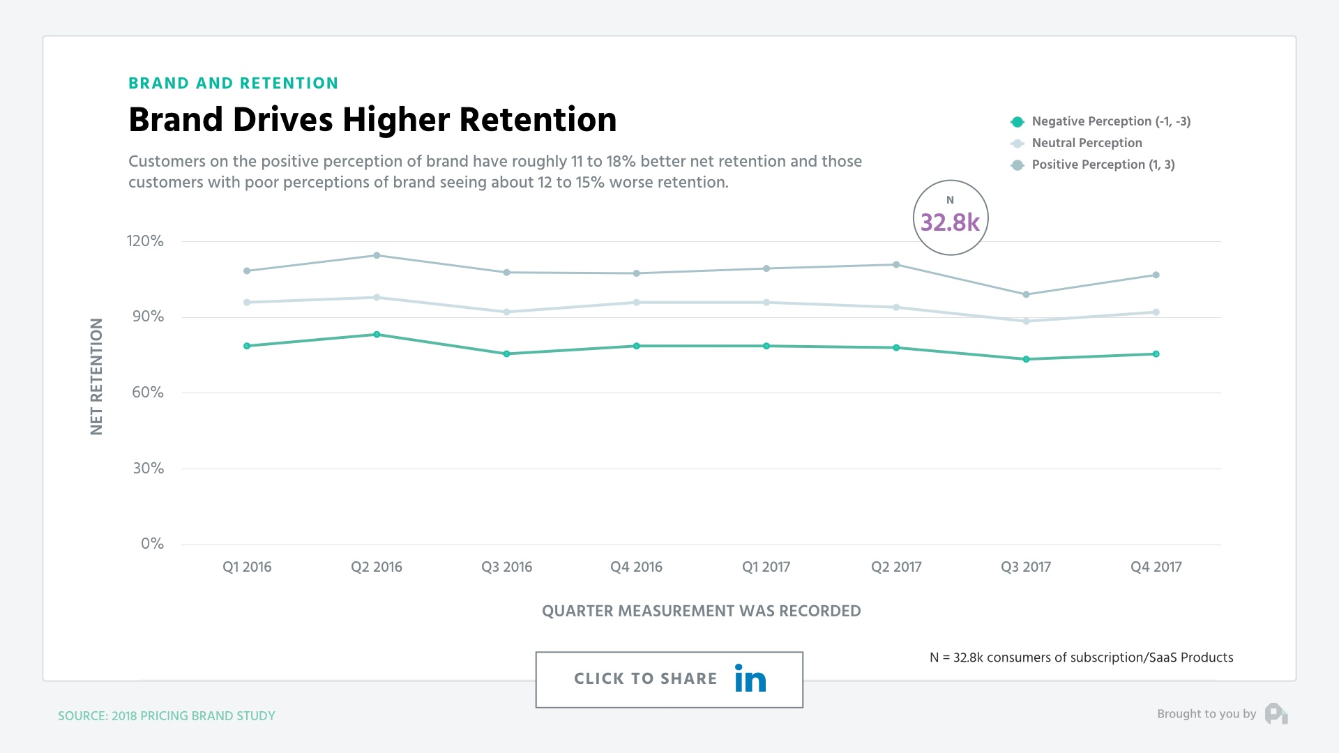 Brand Drives Higher Retention - Graph