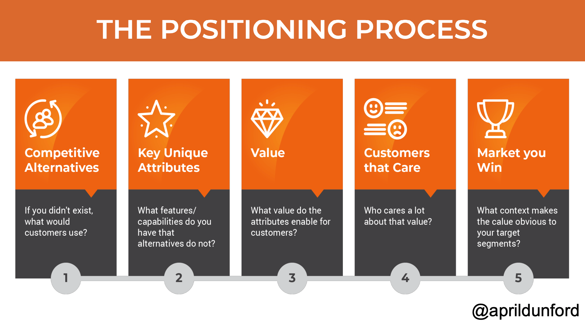 Positioning Process-png