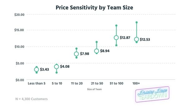 Price Sens-TeamSize_2.png