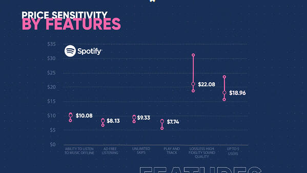 Price Sensitivity by features -v2 (0;00;05;15) (1)