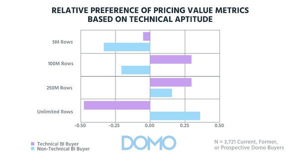 Pricing Preference technical Aptitude