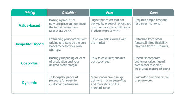 Product-pricing