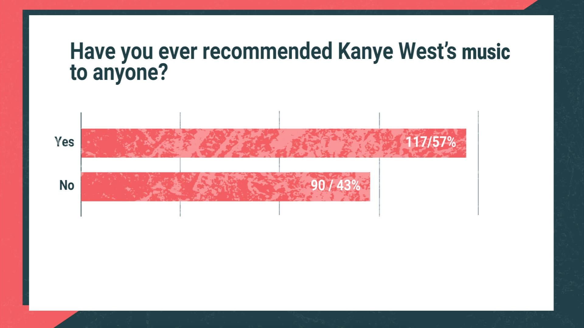 Have you ever recommended Kanye?