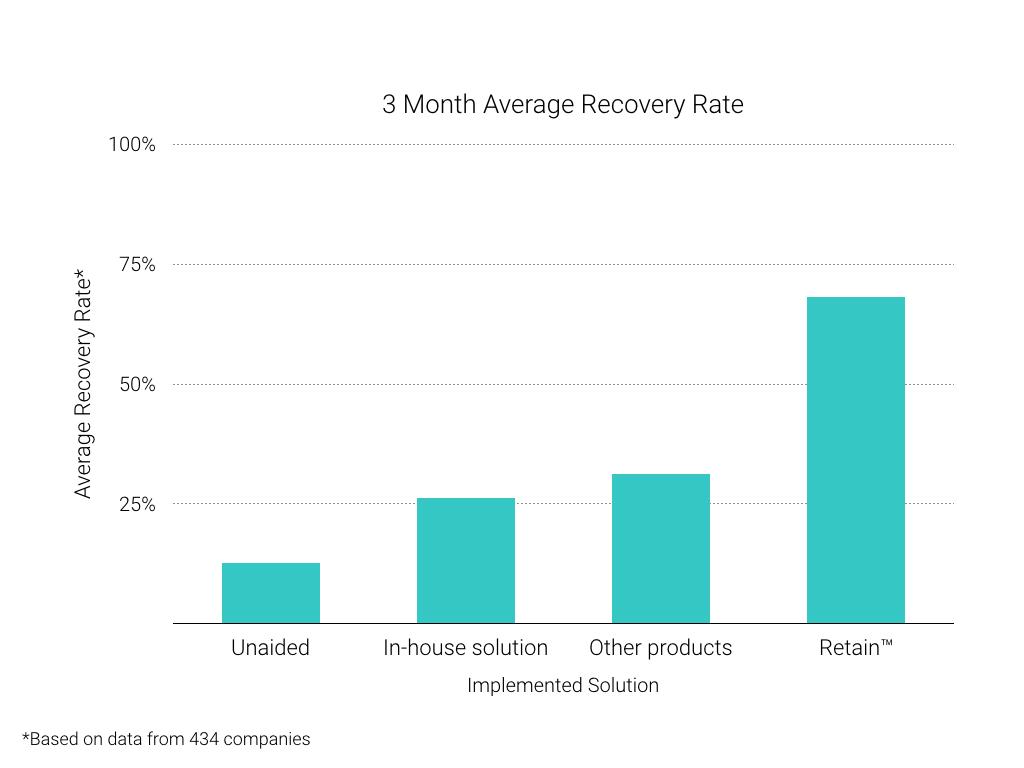 Retain-performance-comparison-reduce-churn.png