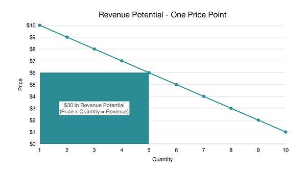 Revenue potential at one price point