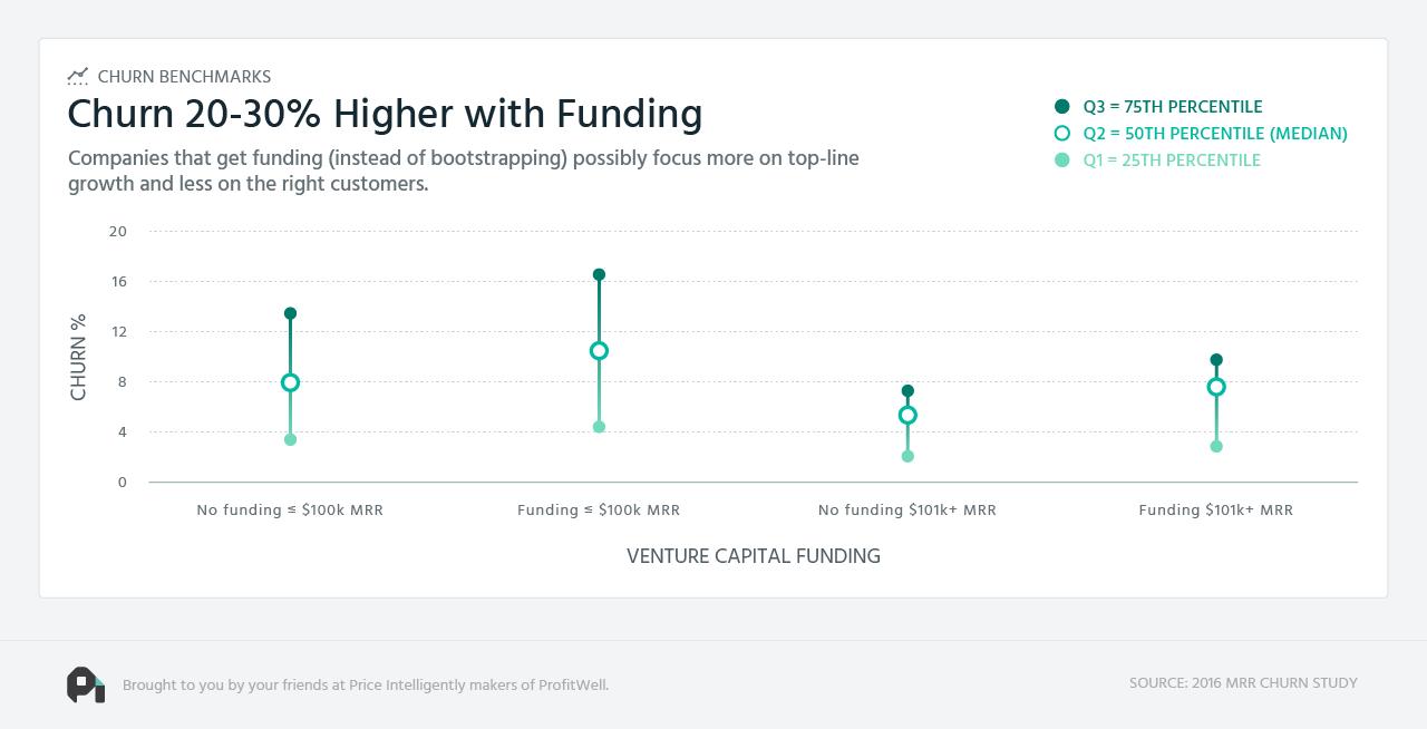 SaaS-Churn-Funding-Benchmarks-Image.png