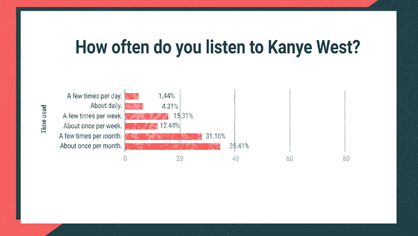 How often do you listen to Kanye West?
