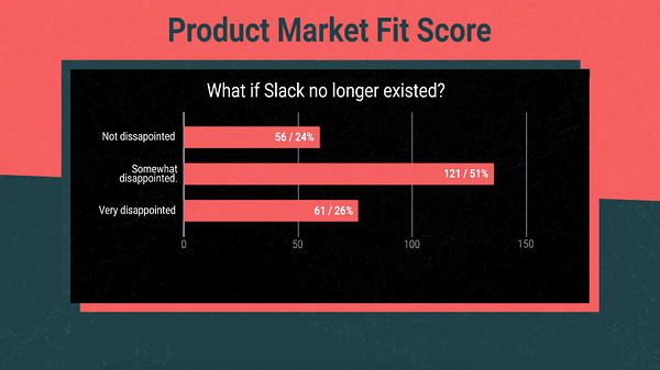 Product market fit score