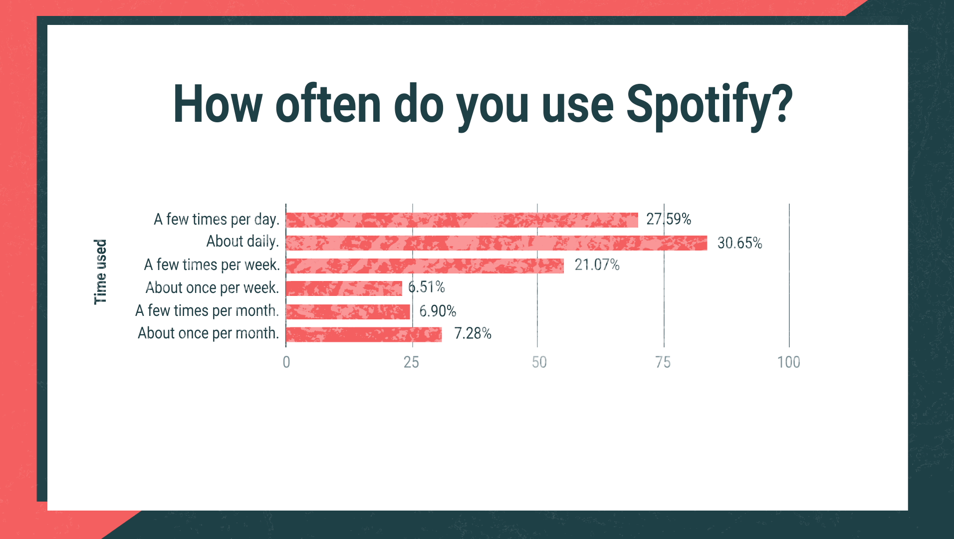 How often do you use Spotify?