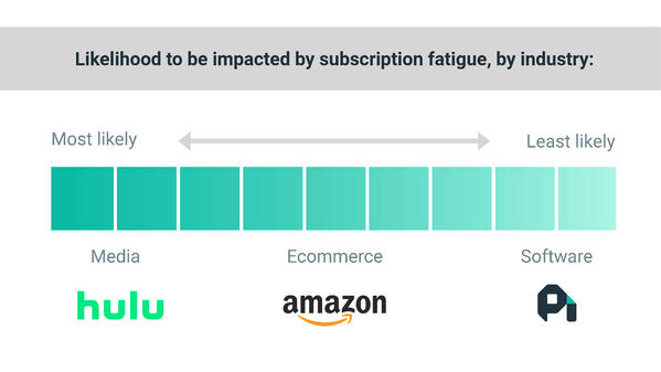 Subscription fatigue by industry