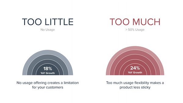 Usage stats