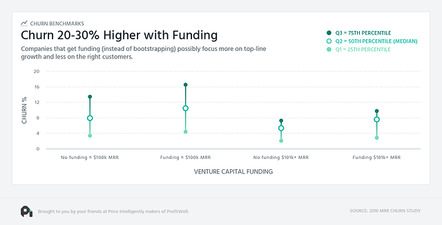 VC-Funding-Reduce-Churn-SaaS-Churn-Benchmarks-Image.png