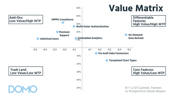 Value Matrix-2