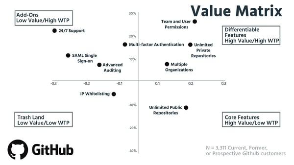 Value Matrix-3