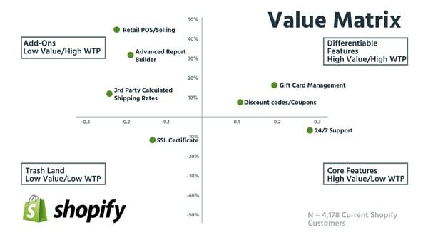 Value Matrix-4