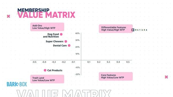 Value-Matrix-Graph 3