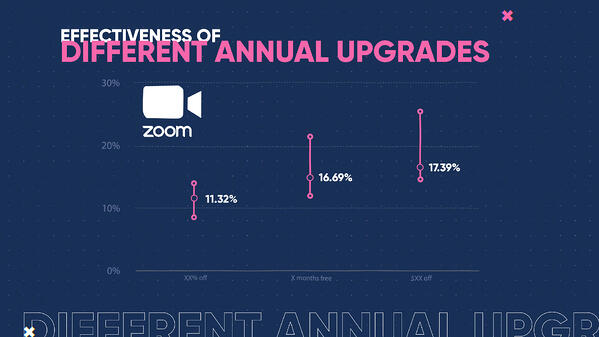 WTP - Effectiveness of Different Annual Upgrades (0;00;07;09)-1