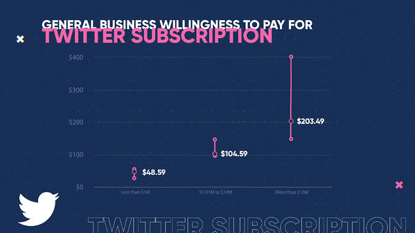 WTP - General Business Willingness to Pay for Twitter Subscription (0;00;06;00)-1