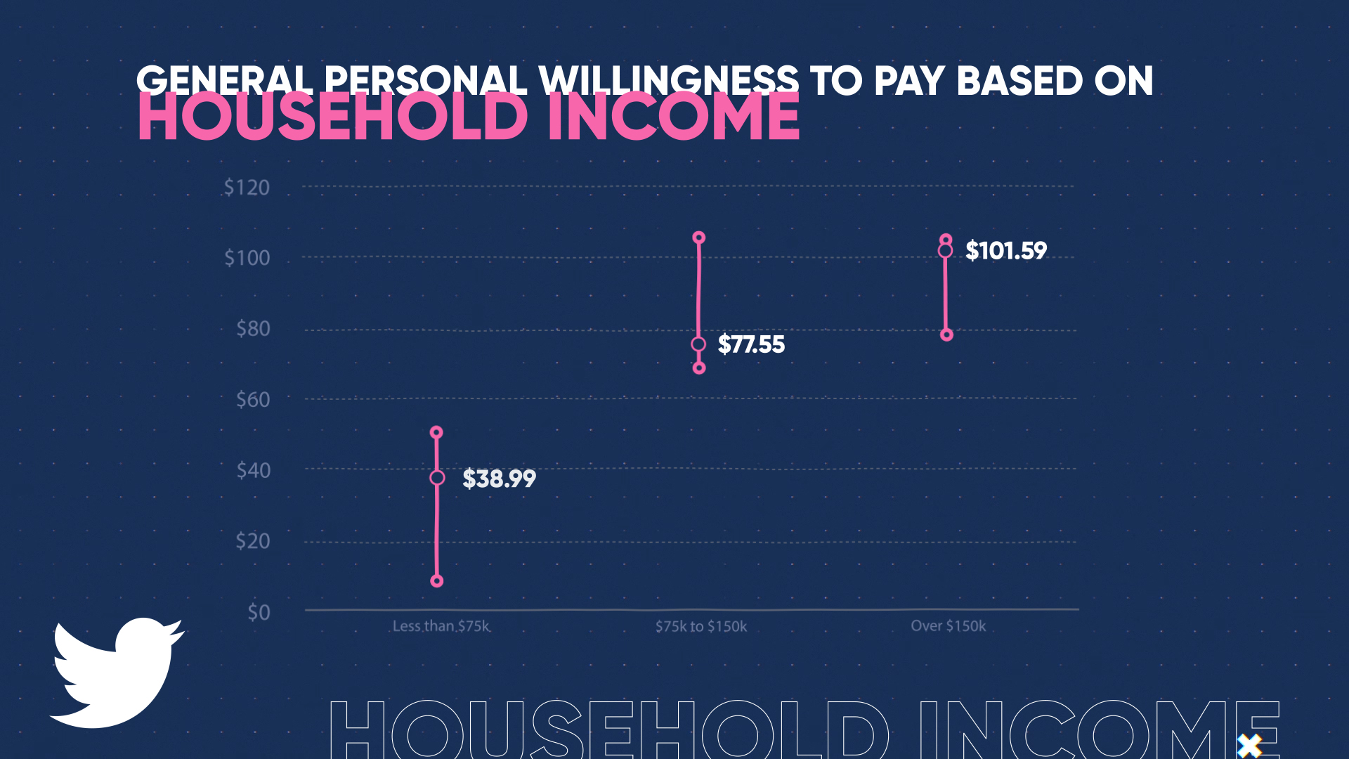 WTP - General Personal Willingness to Pay Based on Household Income (0;00;07;18)