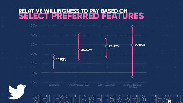 WTP - Relative Willingness to Pay Based on Select Preferred Features (0;00;07;19)
