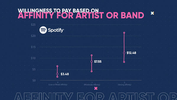 WTP - Willingness to Pay Based on Affinity for Artist or Band (0;00;07;00) (1)