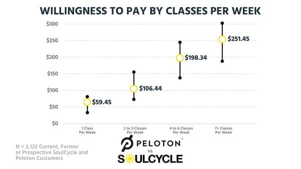 WTP - class per week