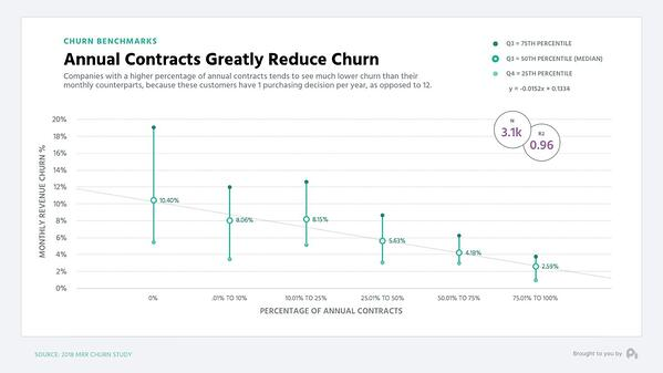 Annual contracts reduce churn