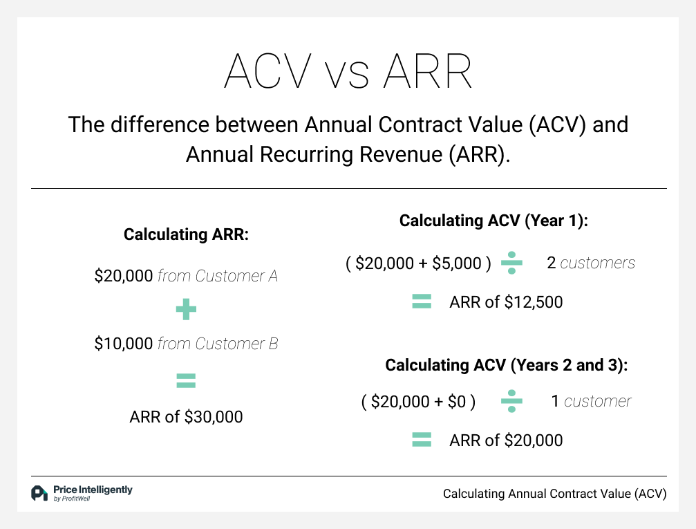 Annual Contract Value (ACV) versus Annual Recurring Revenue (ARR)