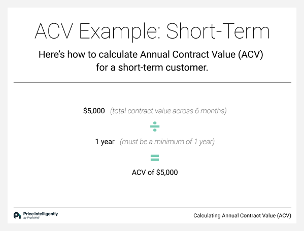 An example calculating Annual Contract Value (ACV) for a short-term customer