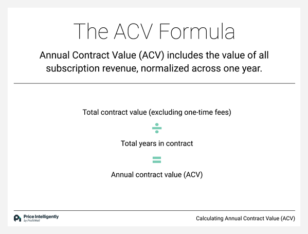 The Annual Contract Value (ACV) Formula