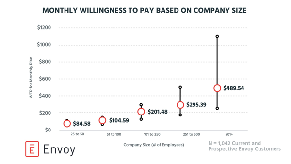 Willingness to pay - company size