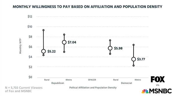 Willingness to pay based on affiliation and population density