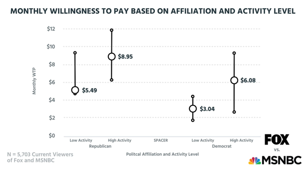 Monthly willingness to pay based on political affiliation and activity