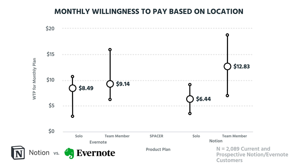 Willingness to pay for teams or individuals