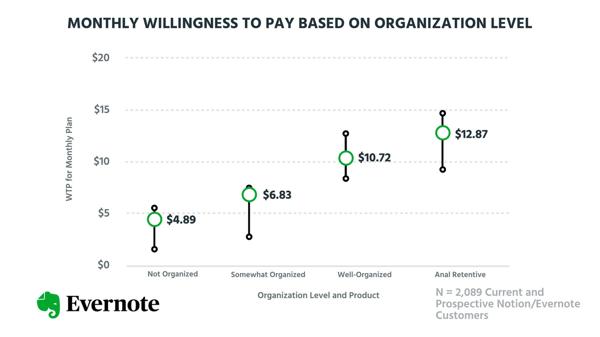 Willingness to pay based on organization level