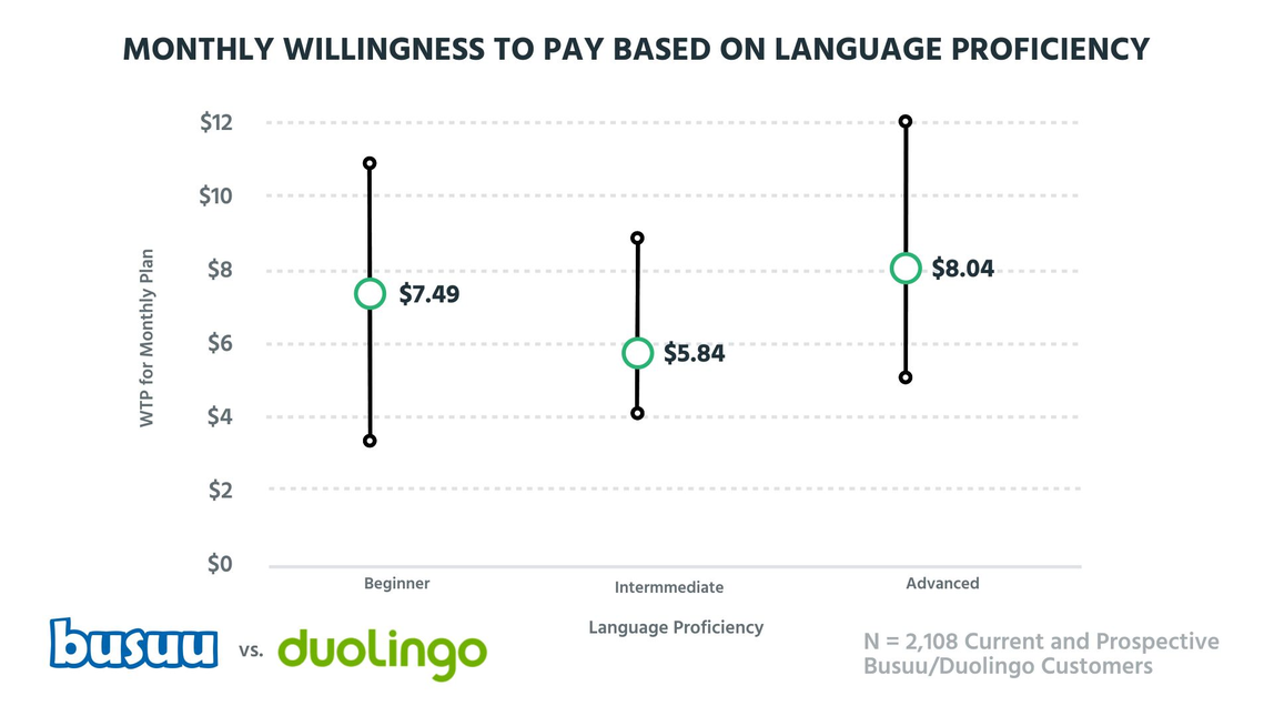 Monthly willingness to pay based on language proficiency