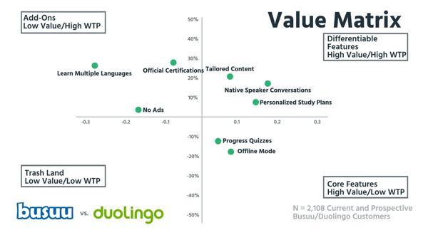 Value matrix