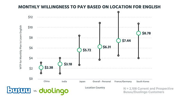 Monthly willingness to pay based on location